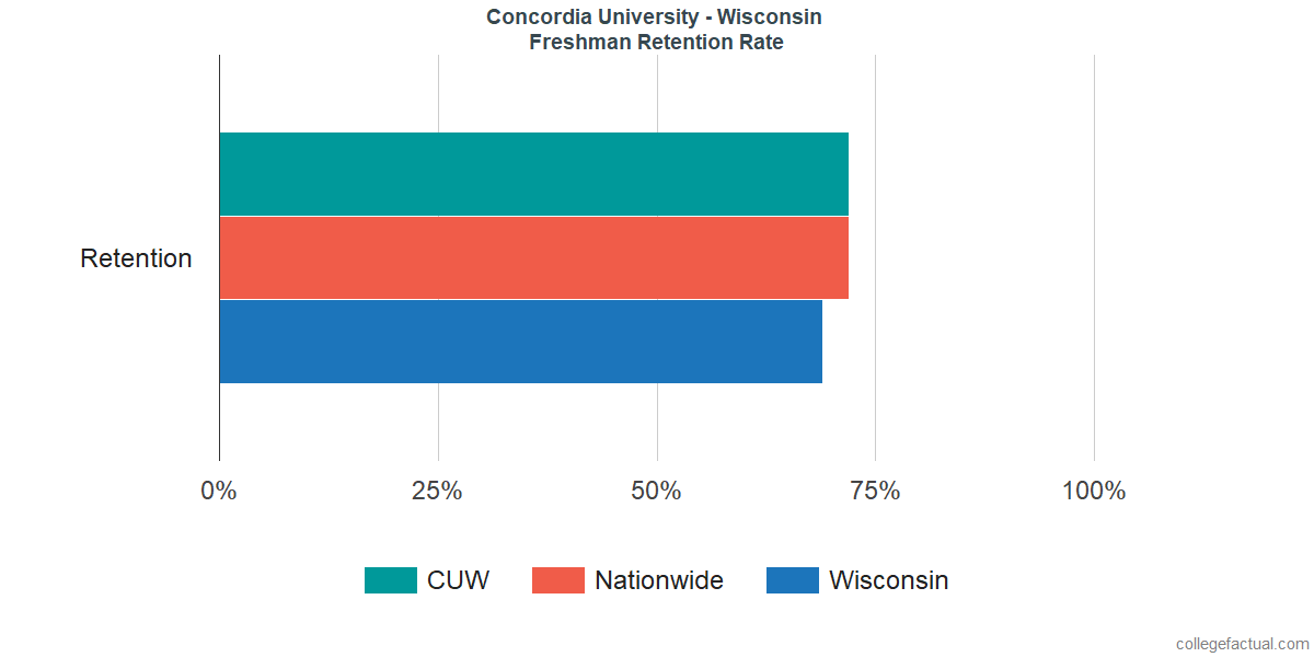 Freshman Retention Rate at Concordia University - Wisconsin