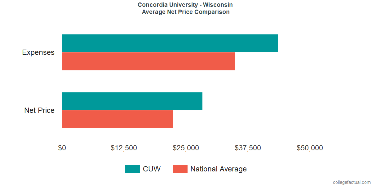 Net Price Comparisons at Concordia University - Wisconsin