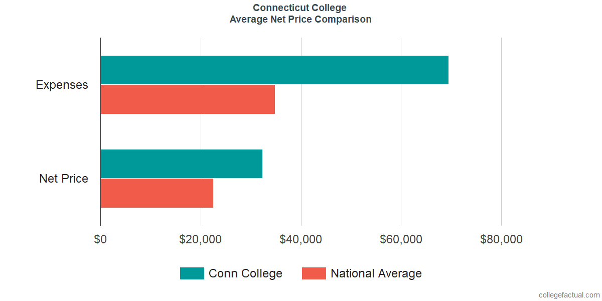 Net Price Comparisons at Connecticut College