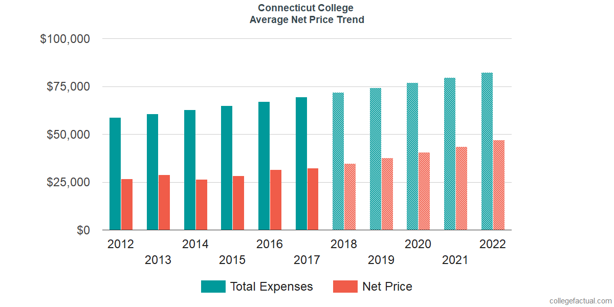 Net Price Trends at Connecticut College