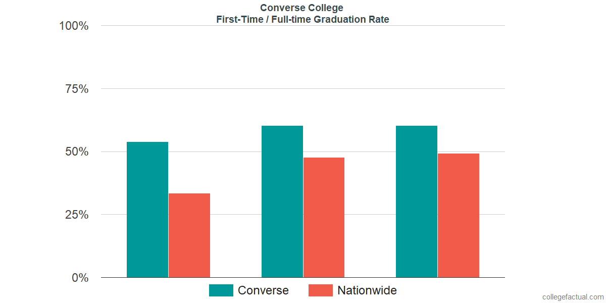Graduation rates for first-time / full-time students at Converse College