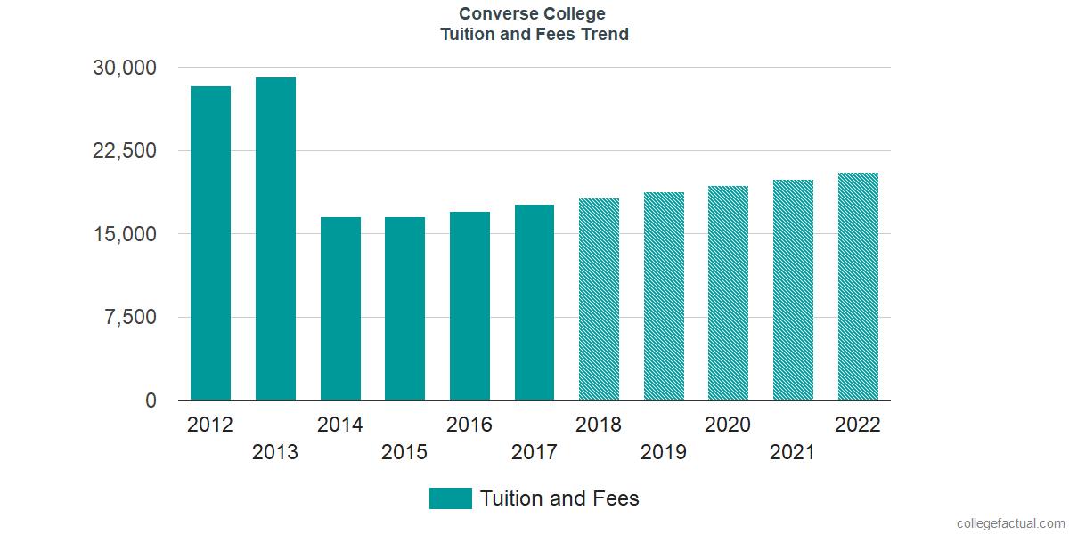 Tuition and Fees Trends at Converse College