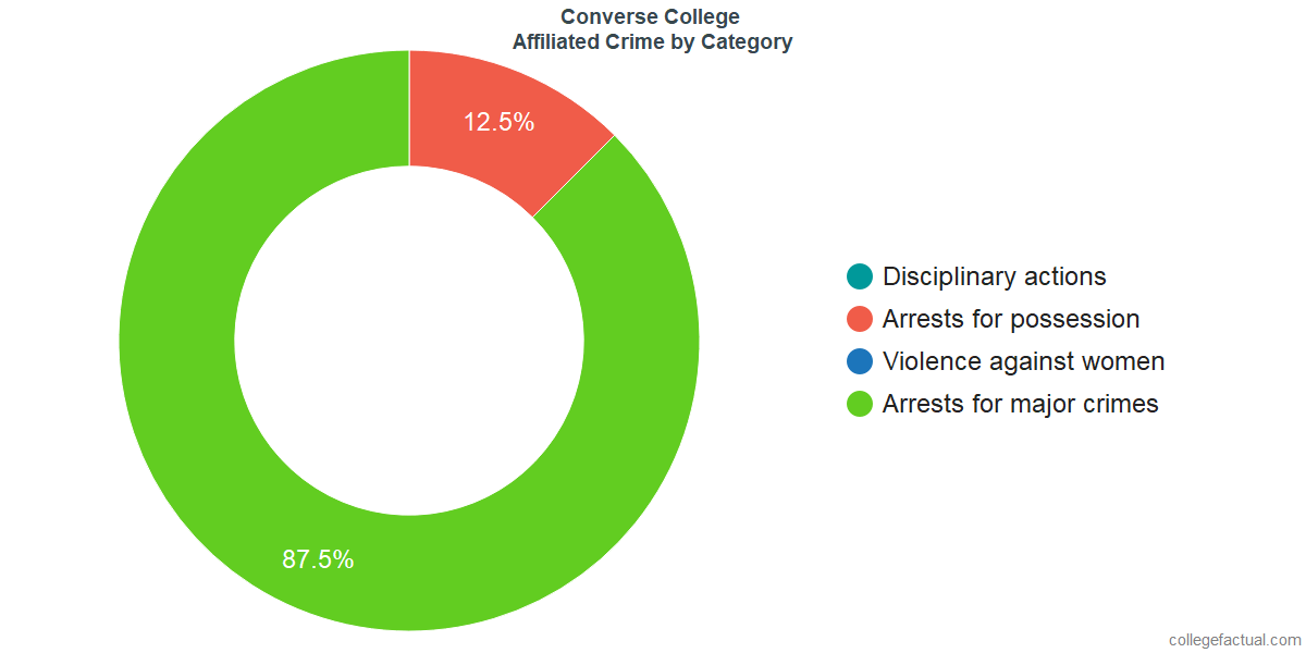 Off-Campus (affiliated) Crime and Safety Incidents at Converse College by Category