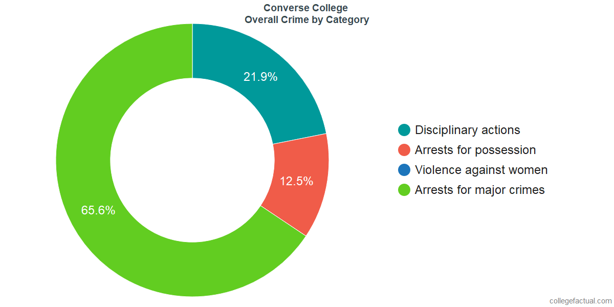 Overall Crime and Safety Incidents at Converse College by Category