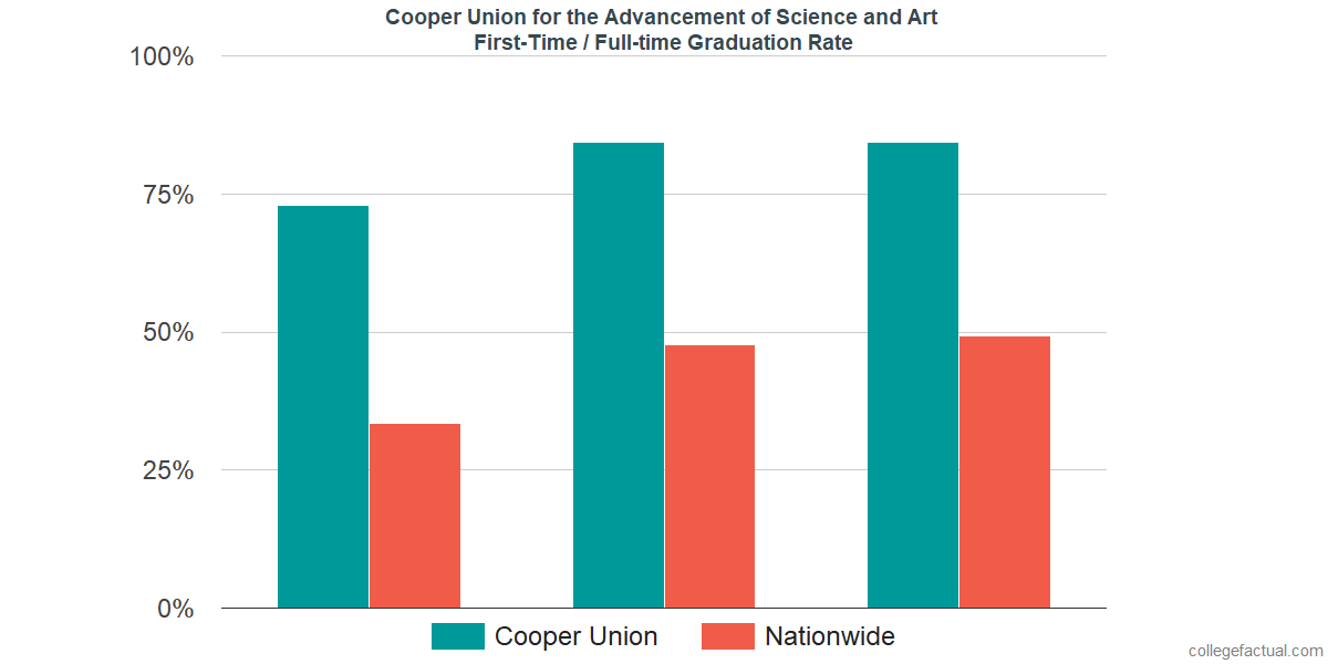 Graduation rates for first-time / full-time students at Cooper Union for the Advancement of Science and Art