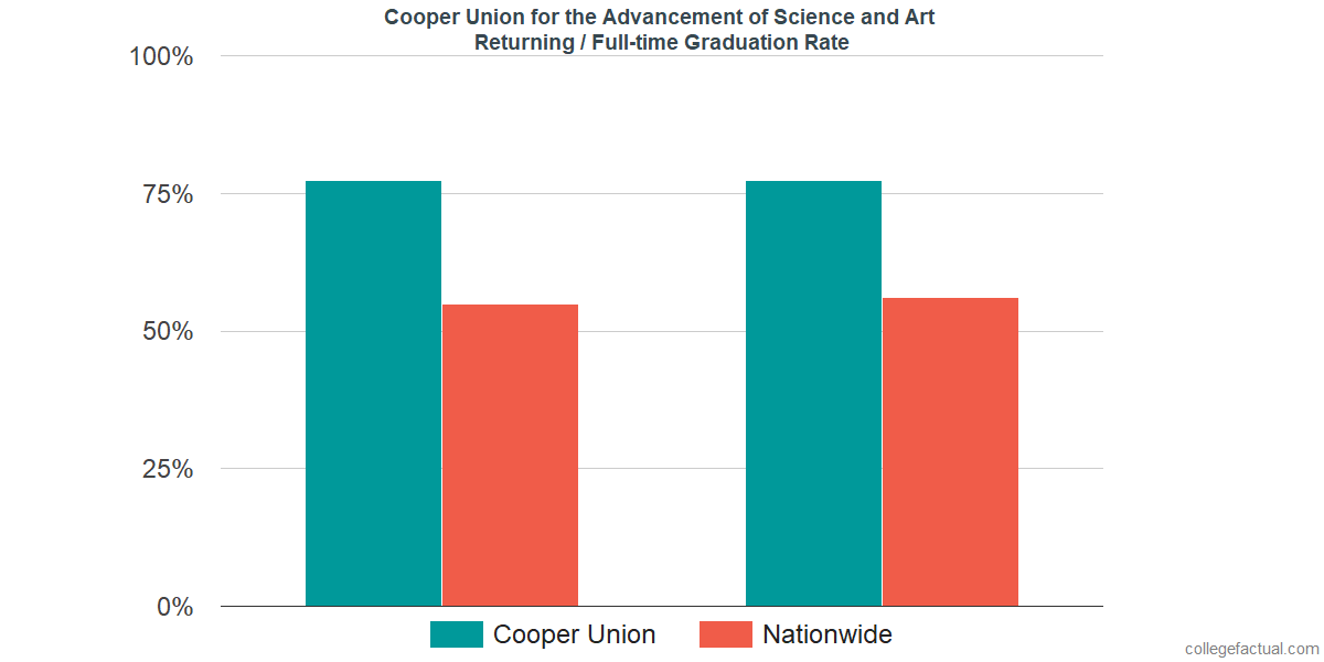 Graduation rates for returning / full-time students at Cooper Union for the Advancement of Science and Art