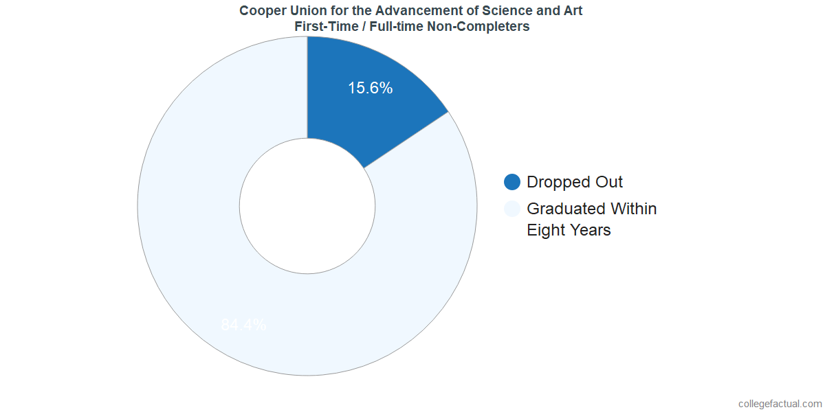Non-completion rates for first-time / full-time students at Cooper Union for the Advancement of Science and Art