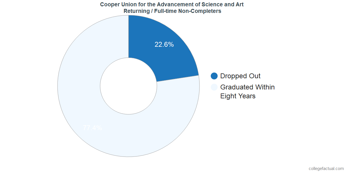 Non-completion rates for returning / full-time students at Cooper Union for the Advancement of Science and Art