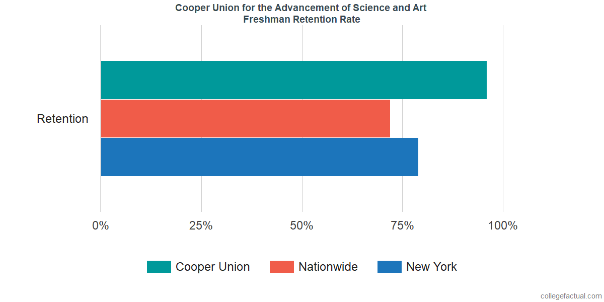 Freshman Retention Rate at Cooper Union for the Advancement of Science and Art