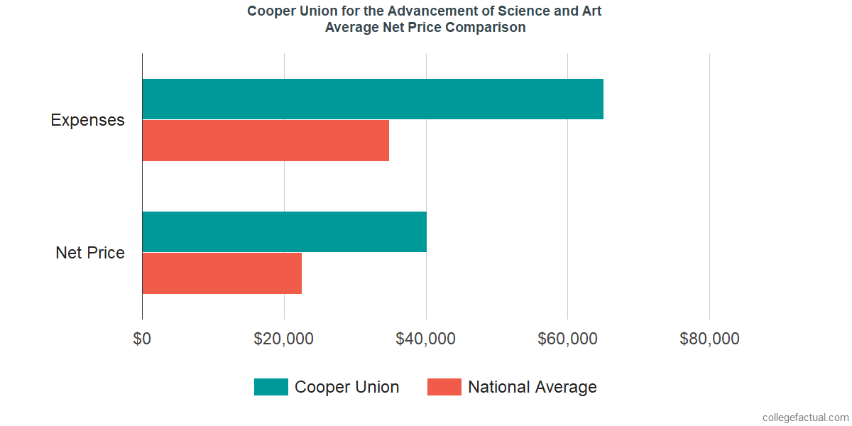 Net Price Comparisons at Cooper Union for the Advancement of Science and Art