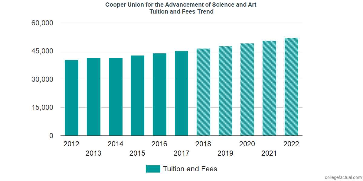 Tuition and Fees Trends at Cooper Union for the Advancement of Science and Art