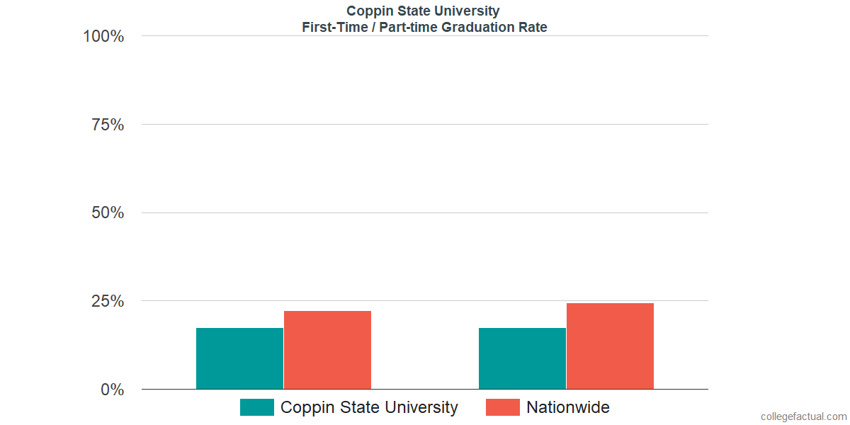 Graduation rates for first-time / part-time students at Coppin State University