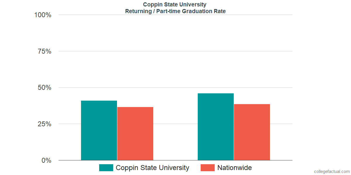 Graduation rates for returning / part-time students at Coppin State University
