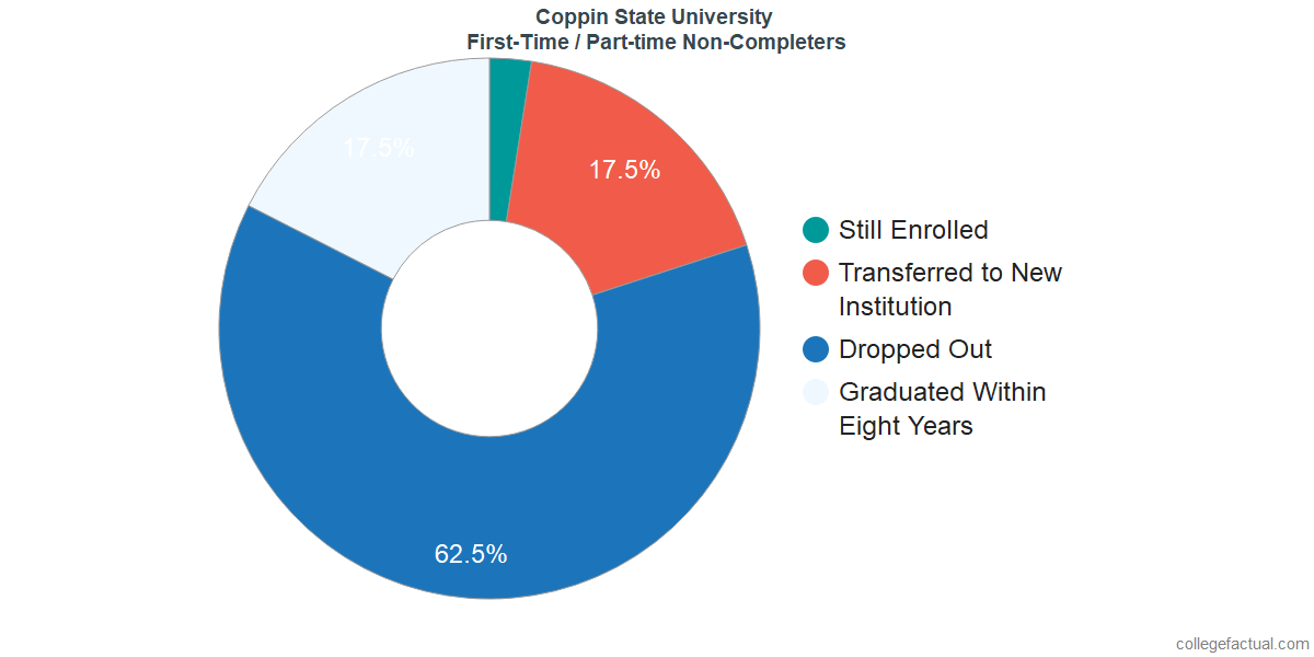 Non-completion rates for first-time / part-time students at Coppin State University