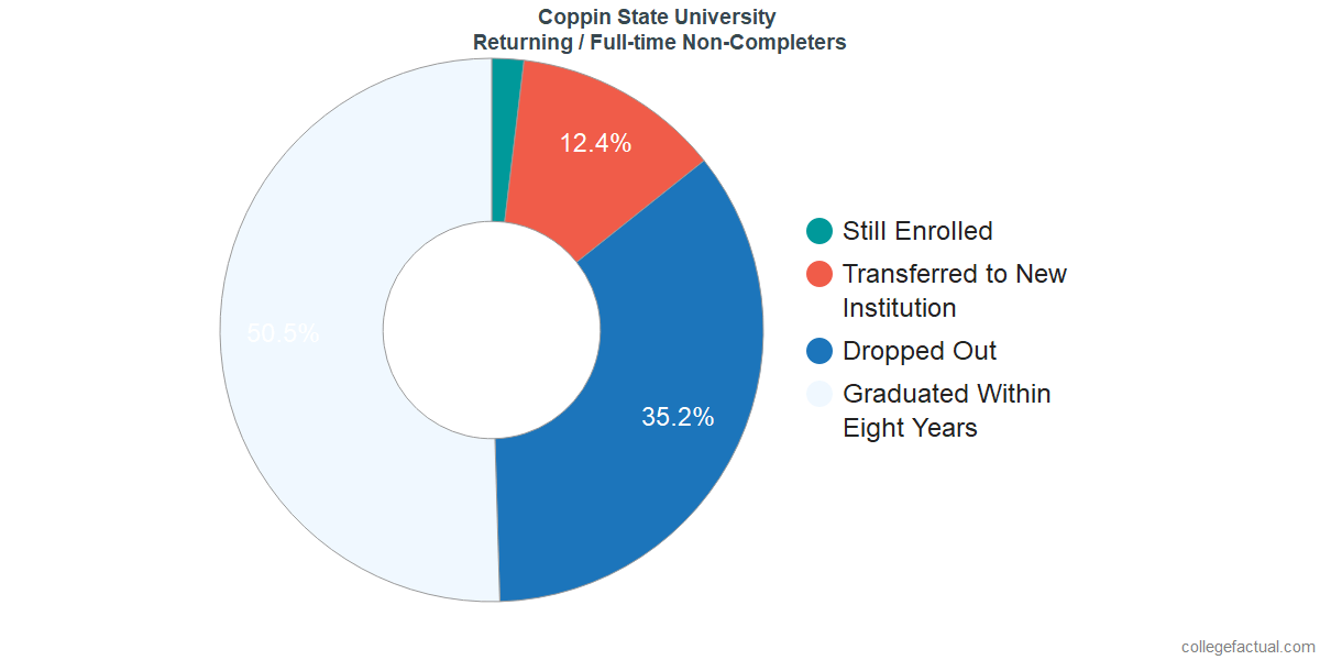 Non-completion rates for returning / full-time students at Coppin State University