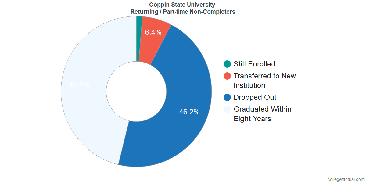 Non-completion rates for returning / part-time students at Coppin State University