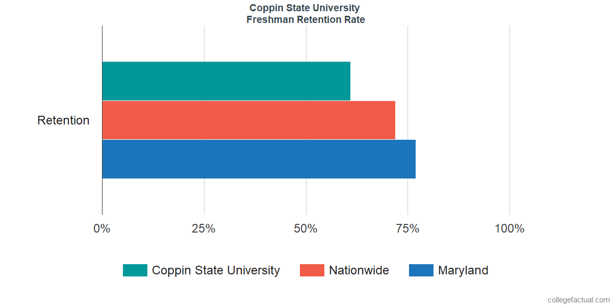 Freshman Retention Rate at Coppin State University