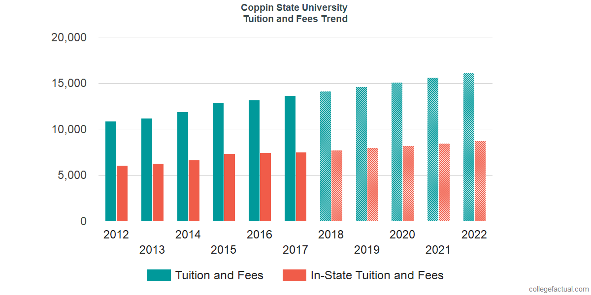 Tuition and Fees Trends at Coppin State University