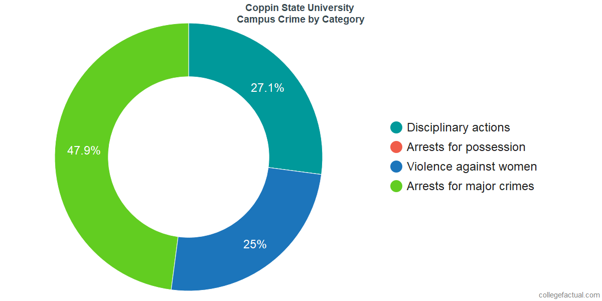 On-Campus Crime and Safety Incidents at Coppin State University by Category