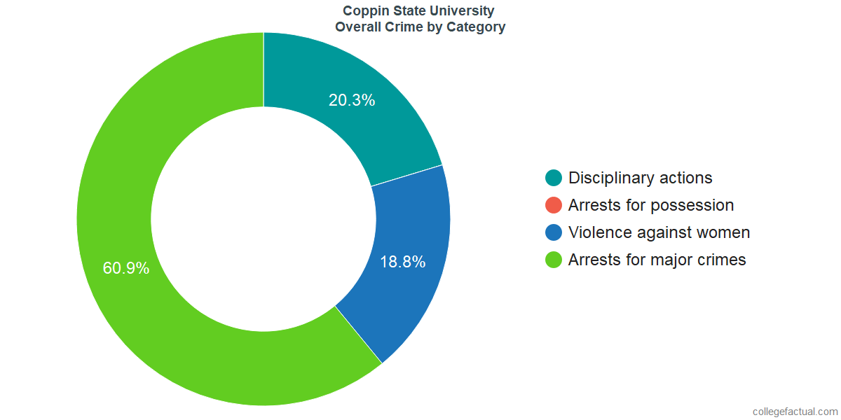 Overall Crime and Safety Incidents at Coppin State University by Category