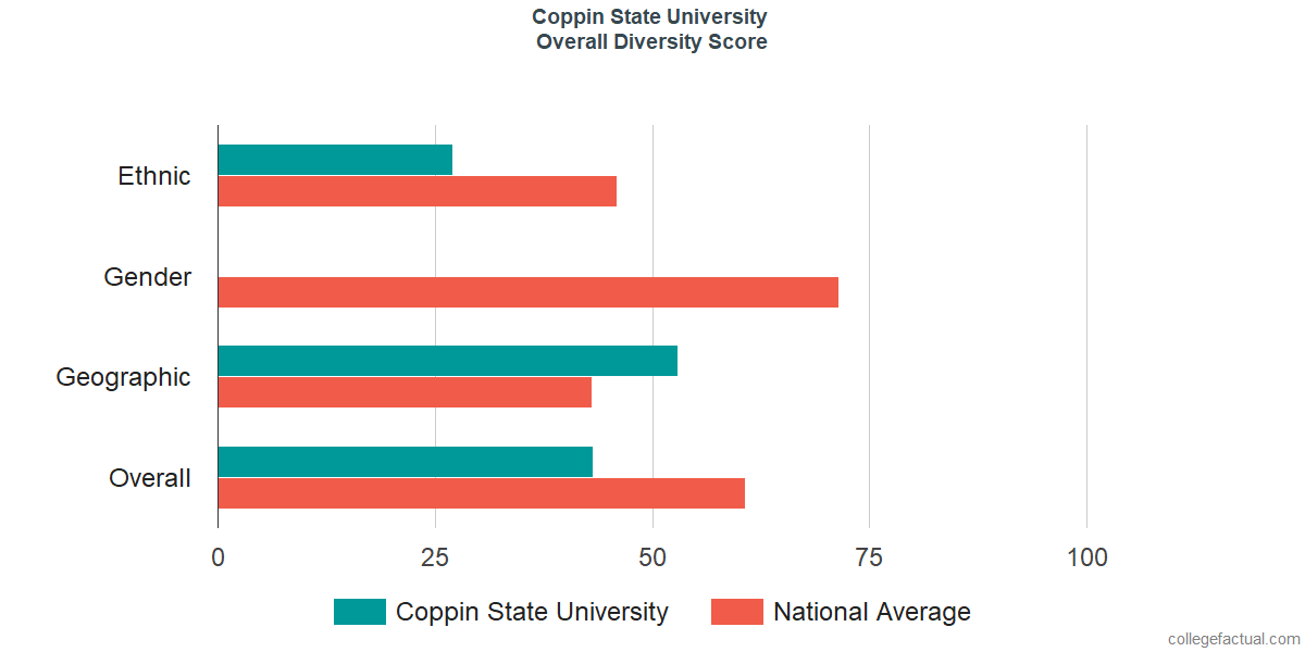 Overall Diversity at Coppin State University
