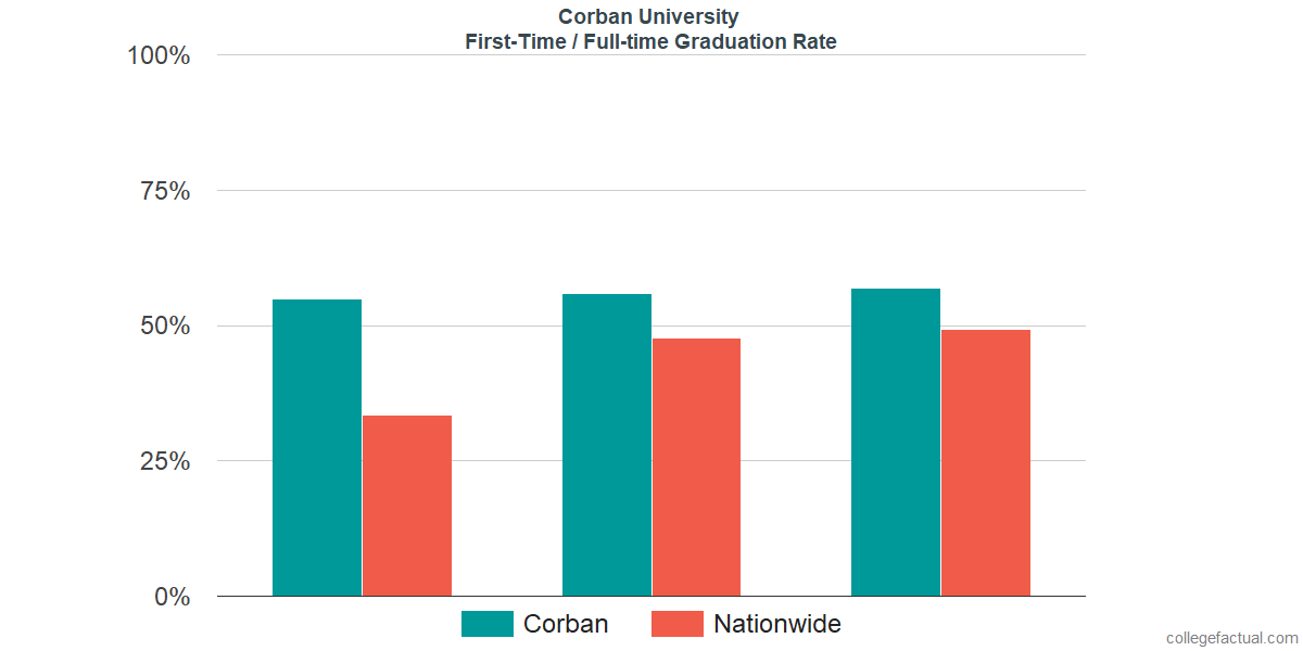 Graduation rates for first-time / full-time students at Corban University