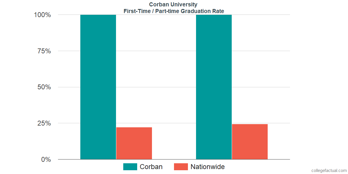 Graduation rates for first-time / part-time students at Corban University