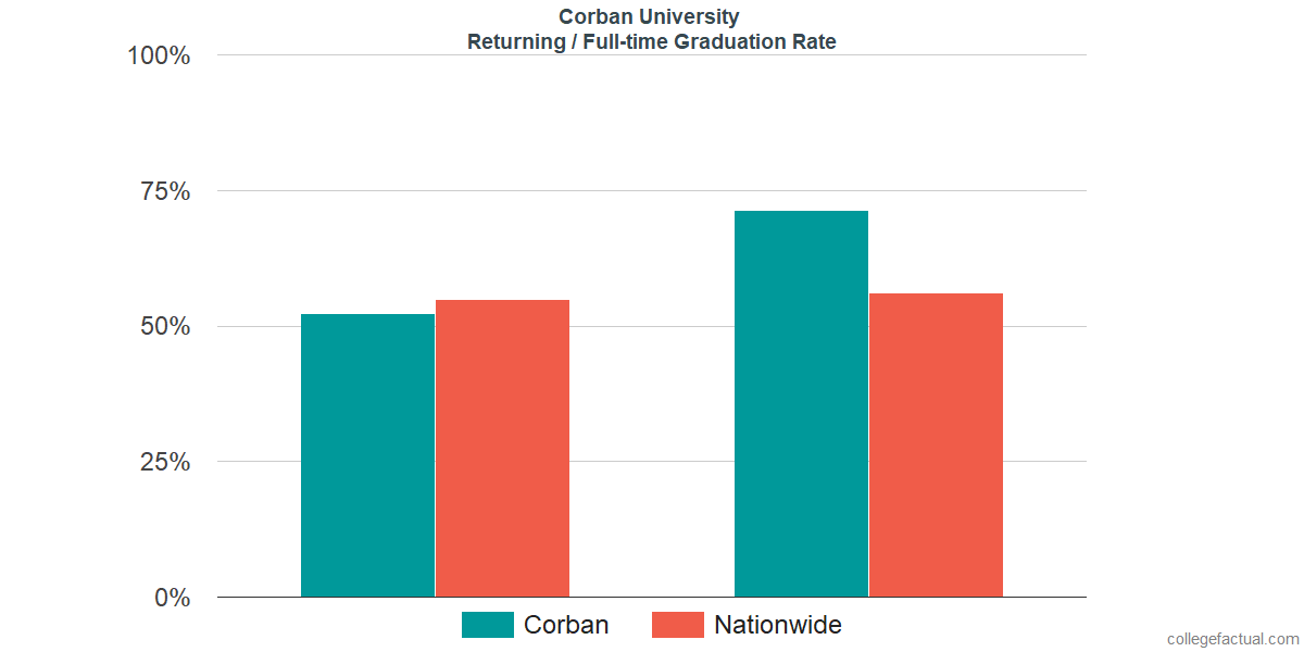 Graduation rates for returning / full-time students at Corban University