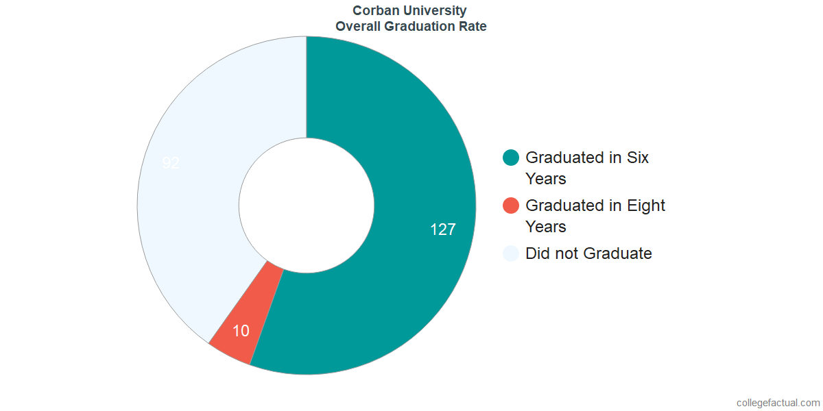 Undergraduate Graduation Rate at Corban University