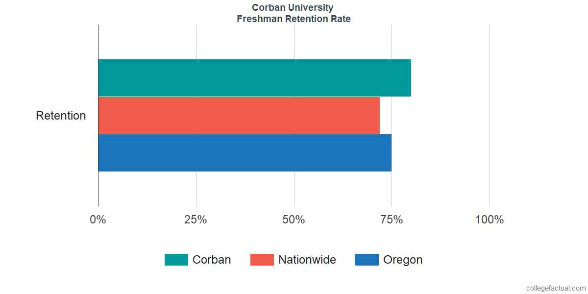 Freshman Retention Rate at Corban University
