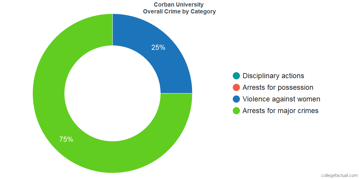 Overall Crime and Safety Incidents at Corban University by Category