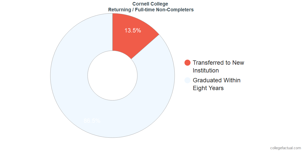 Non-completion rates for returning / full-time students at Cornell College