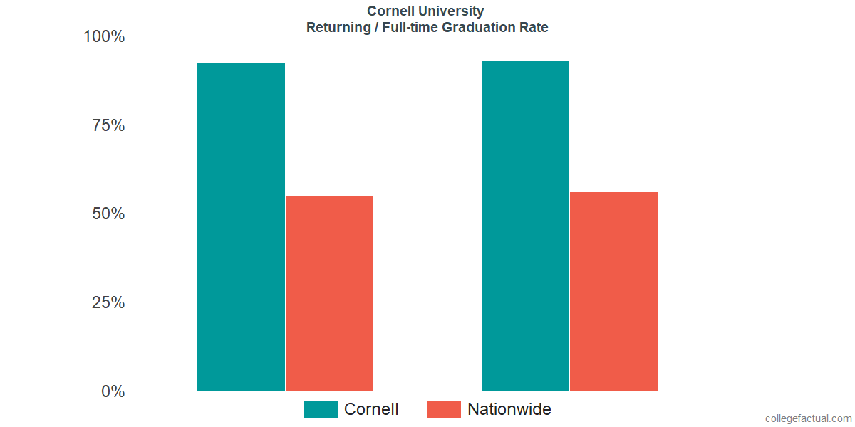 Graduation rates for returning / full-time students at Cornell University