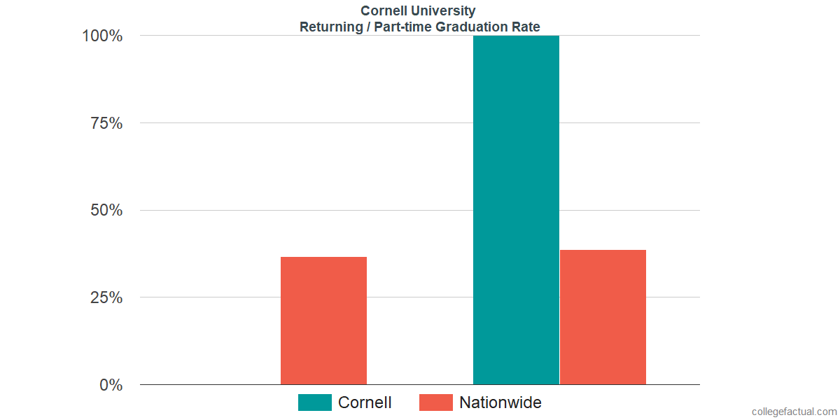 Graduation rates for returning / part-time students at Cornell University