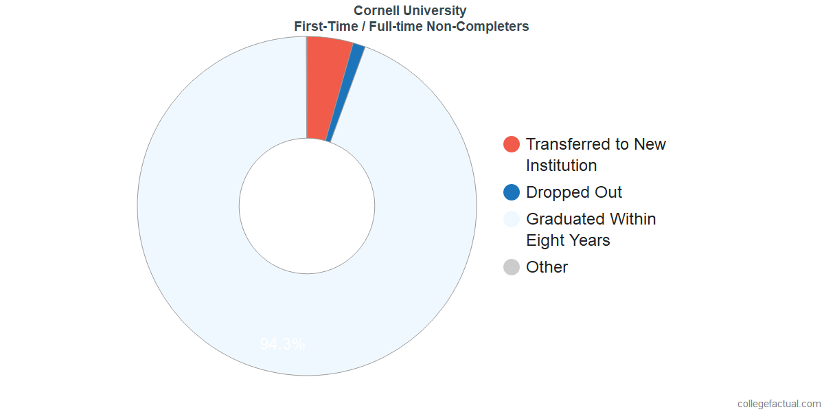 Non-completion rates for first-time / full-time students at Cornell University