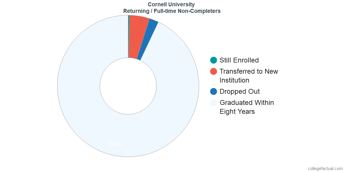 Non-completion rates for returning / full-time students at Cornell University