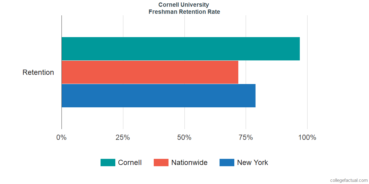 Freshman Retention Rate at Cornell University