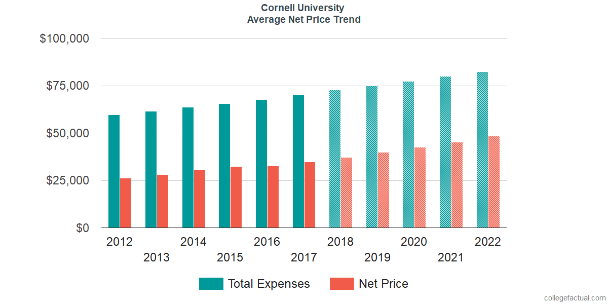 Average Net Price at Cornell University