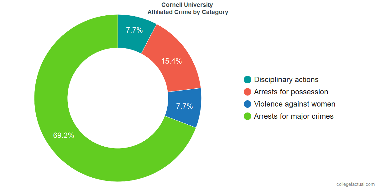 Off-Campus (affiliated) Crime and Safety Incidents at Cornell University by Category