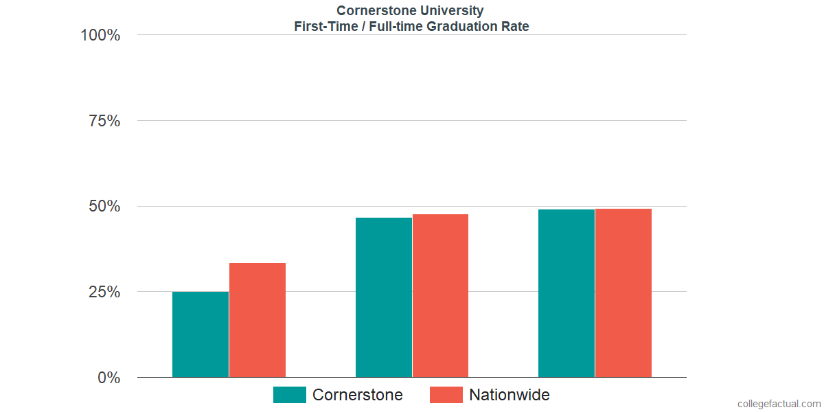 Graduation rates for first-time / full-time students at Cornerstone University