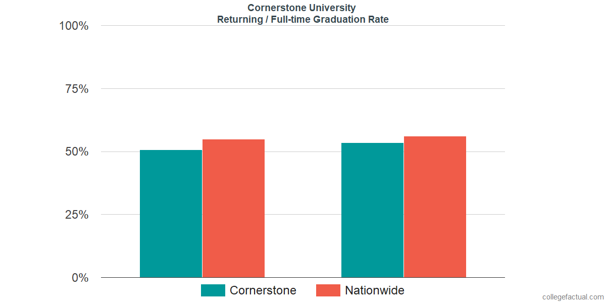 Graduation rates for returning / full-time students at Cornerstone University