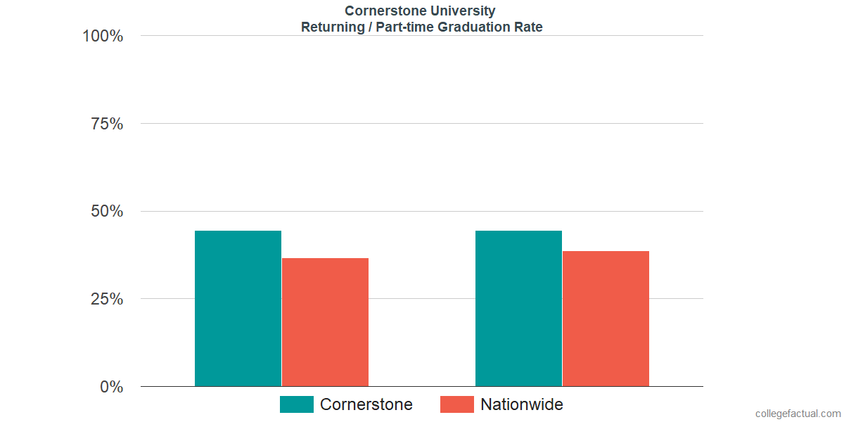 Graduation rates for returning / part-time students at Cornerstone University