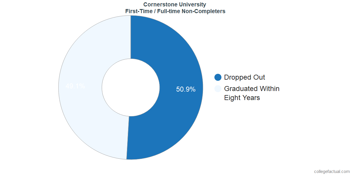 Non-completion rates for first-time / full-time students at Cornerstone University