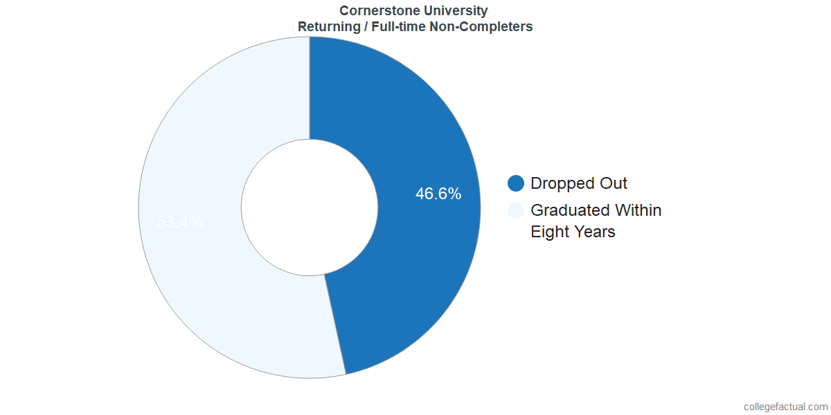 Non-completion rates for returning / full-time students at Cornerstone University