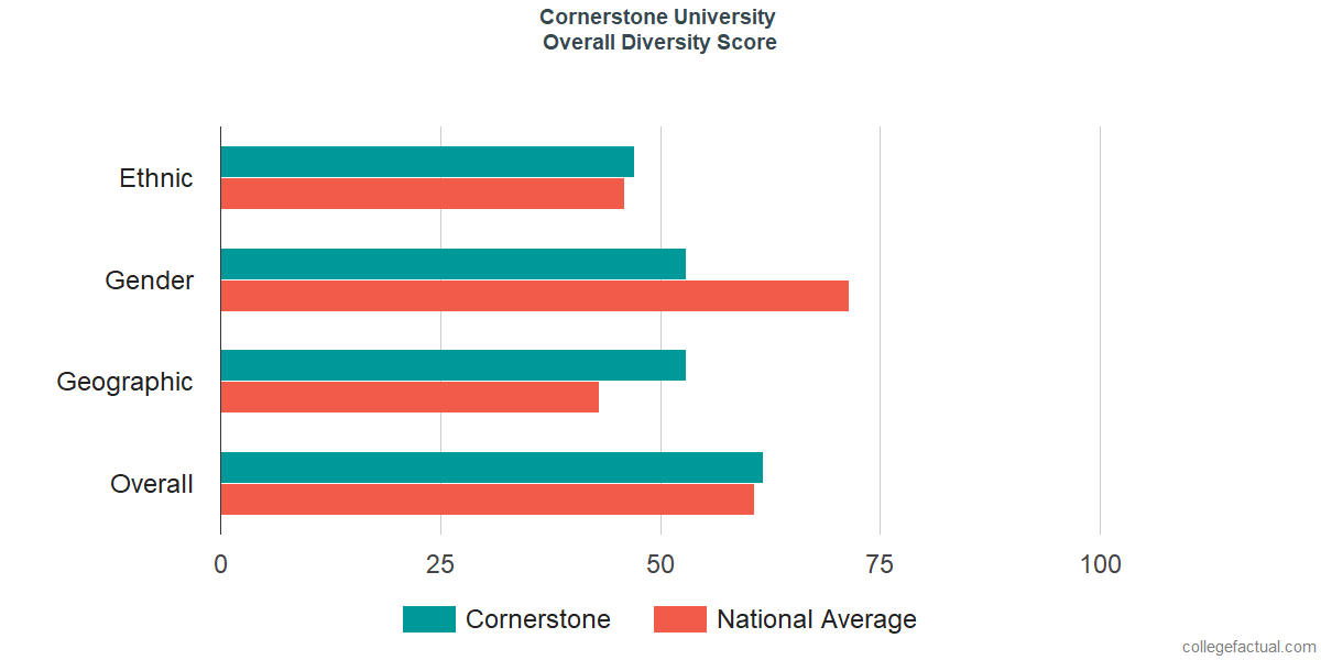 Overall Diversity at Cornerstone University