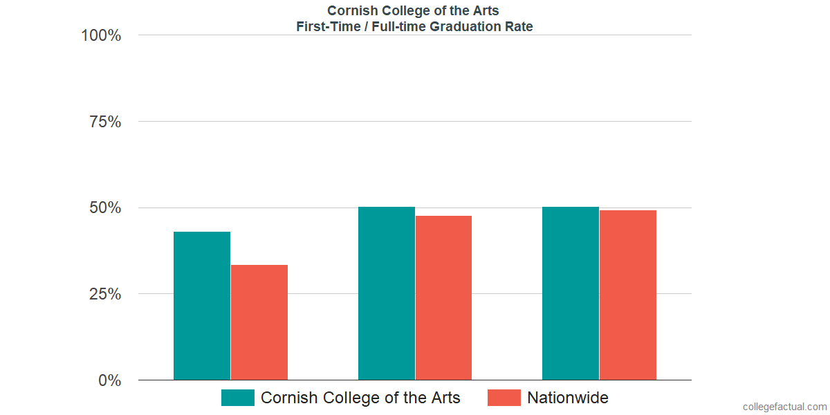 Graduation rates for first-time / full-time students at Cornish College of the Arts