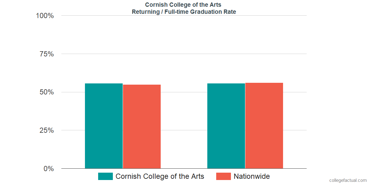 Graduation rates for returning / full-time students at Cornish College of the Arts