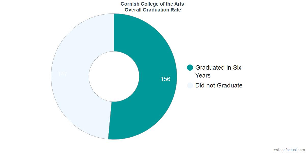 Undergraduate Graduation Rate at Cornish College of the Arts