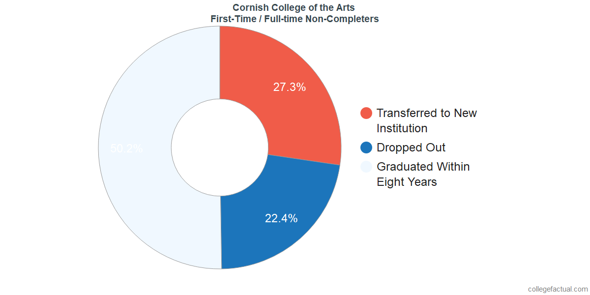 Non-completion rates for first-time / full-time students at Cornish College of the Arts