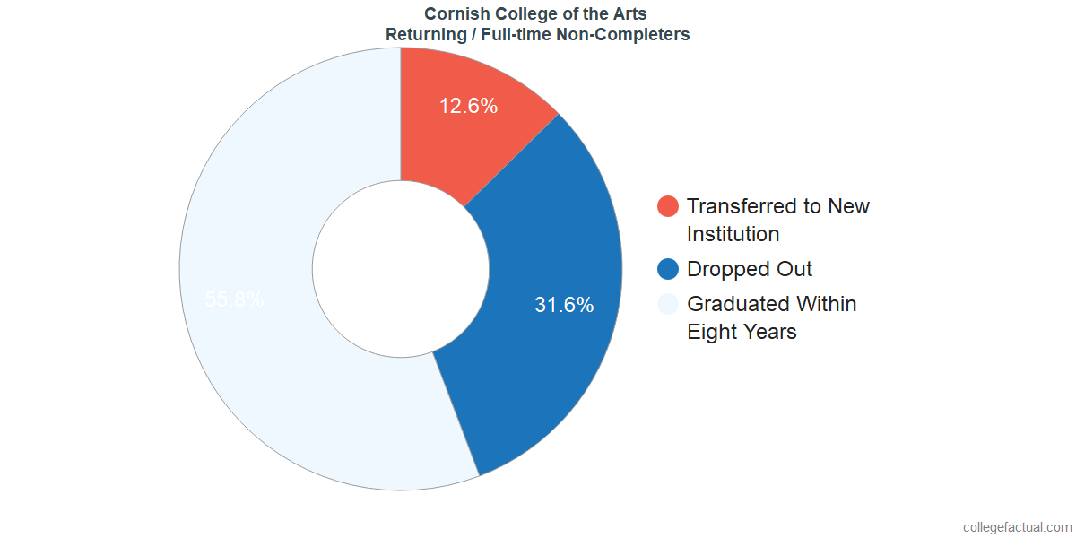 Non-completion rates for returning / full-time students at Cornish College of the Arts